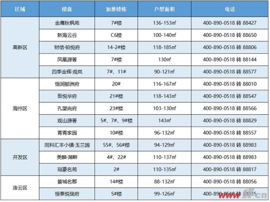 """首期1万起购房 港城6月各区开闸""""放粮""""-连云港房产网"""