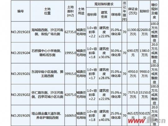 土地供应端爆发?赣榆再推五宗住宅用地-连云港房产网