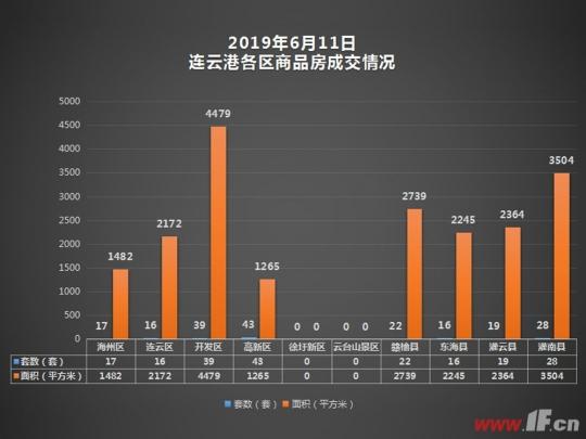 播报:6月11日连云港新房成交200套-连云港房产网