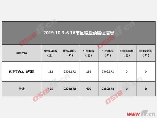 连云港一周楼市:全市齐发力 涨幅超七成-连云港房产网