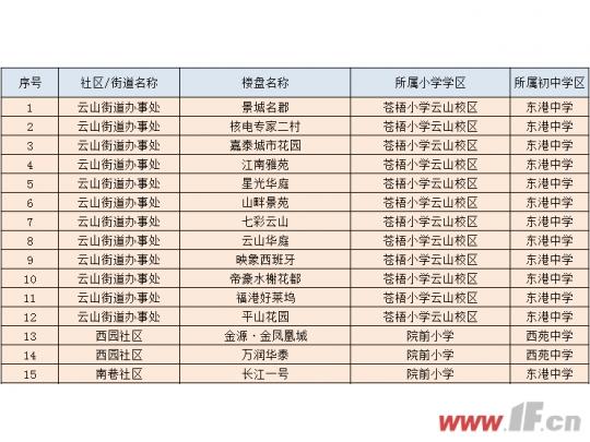 2019学区查询 连云楼盘对应中小学一览-连云港房产网