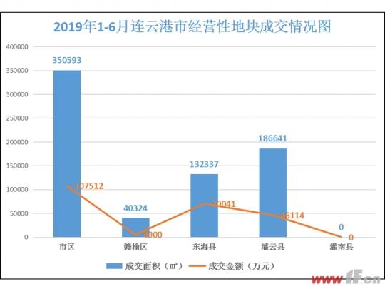 上半年土地:成交71万方 揽金约23亿元-连云港房产网