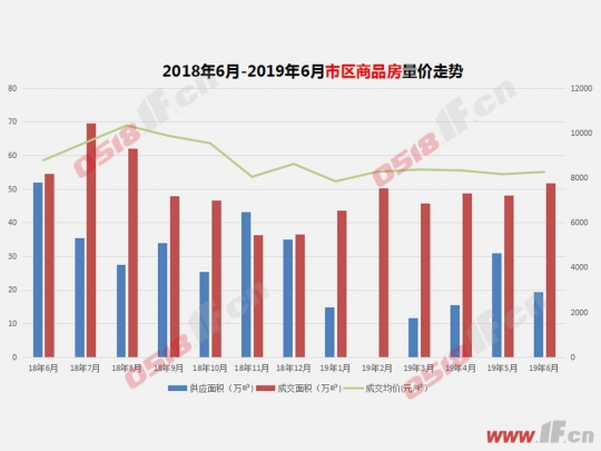 半年报:市区成交跌33% 楼市价量齐跌-连云港房产网