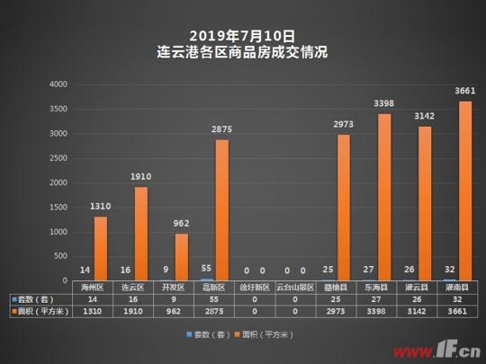 播报:7月10日连云港新房成交204套-连云港房产网