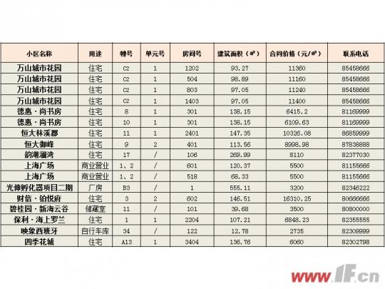 6字头房价置业学校旁 最新退房信息公示-连云港房产网