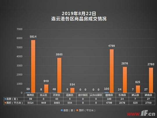 播报:8月22日连云港新房成交278套-连云港房产网