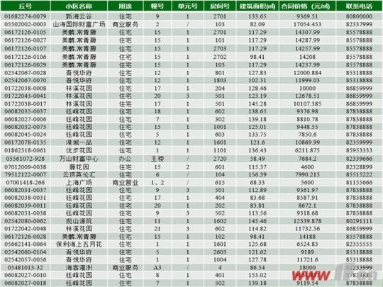 近日连云港最新一期商品房退房房源信息公示,本次退房房源共计35套,大部分退房均价并没有太大的优势。