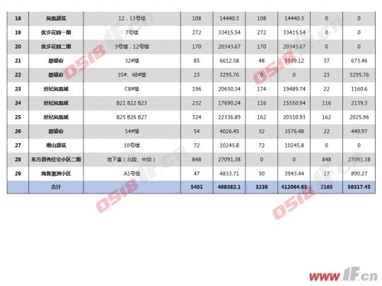 连云港9月楼市:开发区领跑 成交创新高-连云港房产网