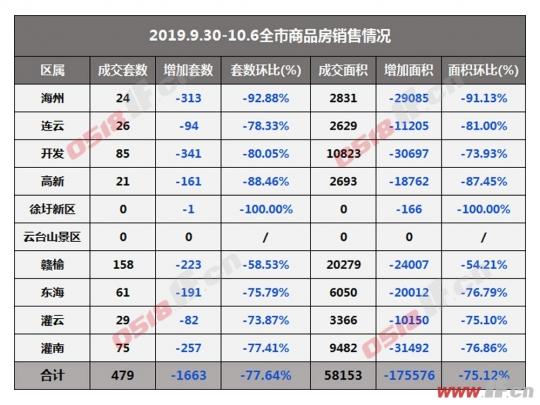 连云港一周楼市:假期效应 成交网签跌七成-连云港房产网