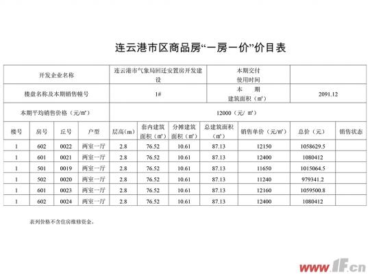 超高性价比 气象局宿舍楼均价12000元/㎡-连云港房产网