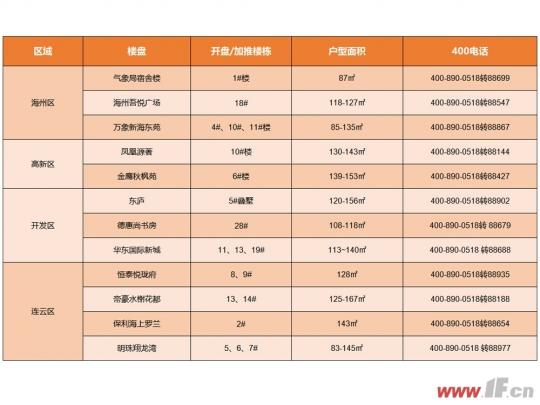 11月开盘预告|12盘预计推新 供应节奏趋稳-连云港房产网