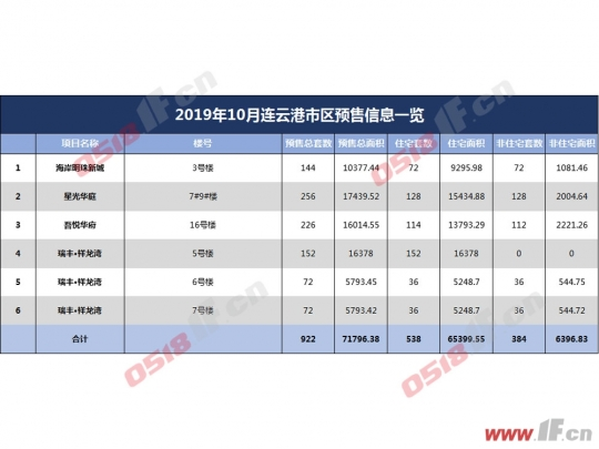 连云港10月楼市:入秋遇冷 成交环比下跌28%-连云港房产网