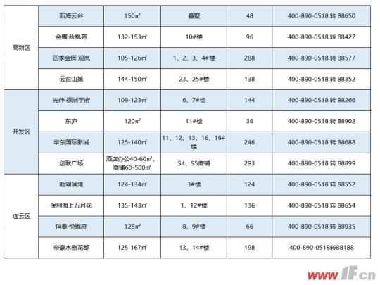 12月开盘预告|年底冲刺 约35万方新房源将涌入市场-连云港房产网