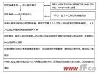 在连云港买房,如何用公积金办理贷款?(四)
