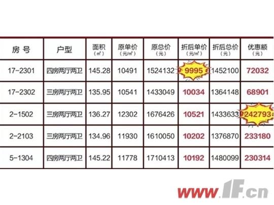 还剩6天|最高直降28万!年末港城特价房安排上-连云港房产网