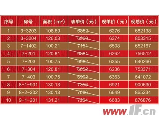 返乡置业 特价惠购|首期5万起,恒泰悦珑府特价房源来袭-连云港房产网