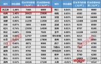 涨幅全国第一!连云港3月新房价格飚了