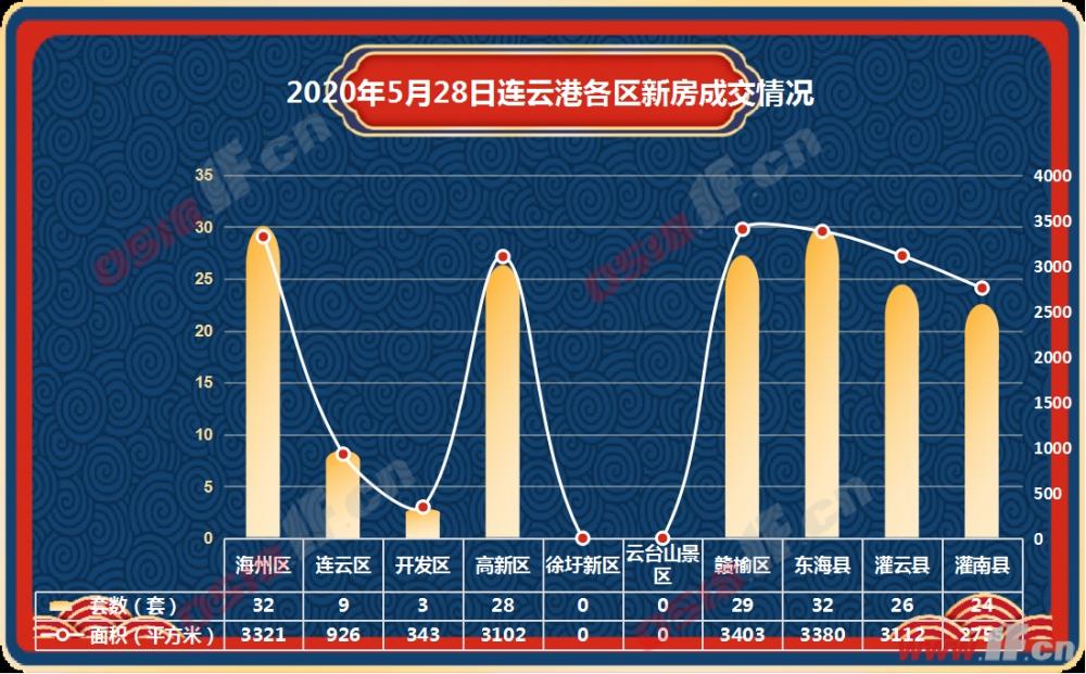 据连房研究统计数据显示,2020年5月28日连云港商品房共成交183套,成交面积20342平方米。