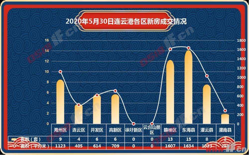 据连房研究统计数据显示,2020年5月30日连云港商品房共成交63套,成交面积7409平方米。