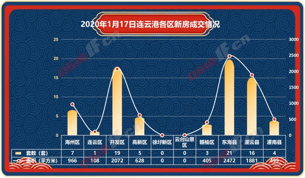 据连房研究统计数据显示,2021年1月17日连云港新房商品房共成交76套,成交面积9027平方米。
