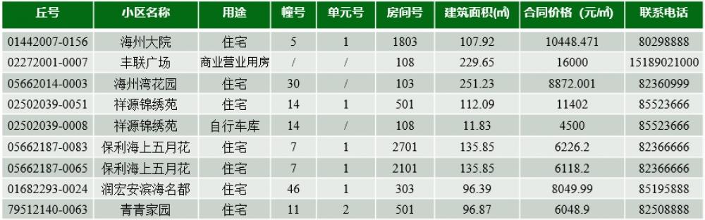 连云港市第134期退房公示!7套住宅,最低6049元/㎡-连云港房产网