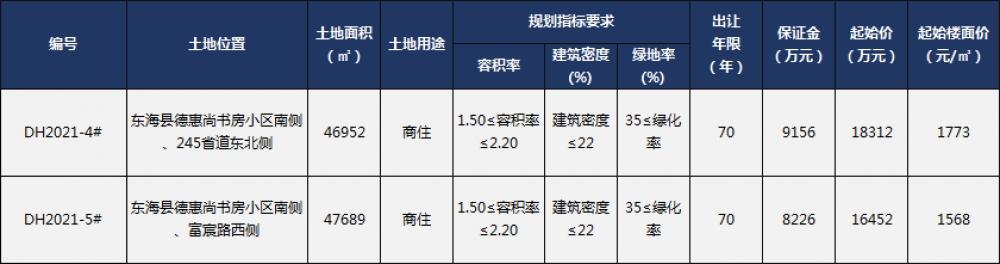 【土拍预告】东海两宗商住地块挂牌,起始楼面价1773元/㎡!-连云港房产网