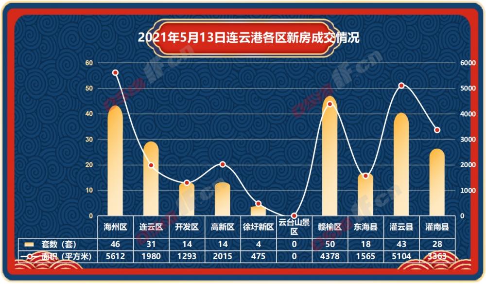 据连房研究统计数据显示,2021年5月13日连云港新房商品房共成交248套,成交面积25785平方米。
