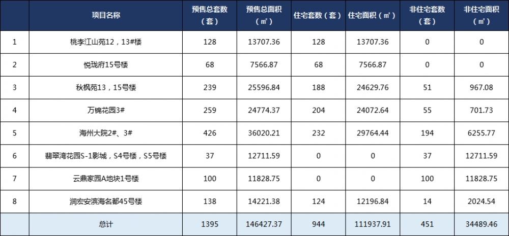 据统计,近半个月(4月29日-5月10日),连云港市区预售总套数为1395套,预售总面积为14.64万㎡。
