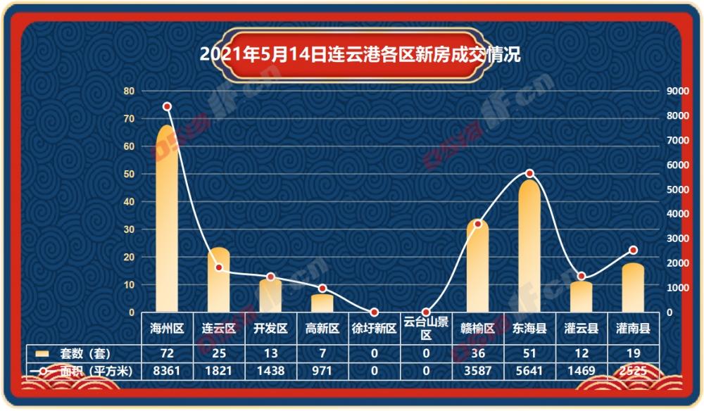据连房研究统计数据显示,2021年5月14日连云港新房商品房共成交235套,成交面积24949平方米。