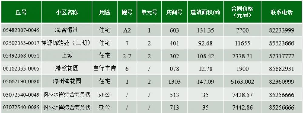 连云港市第137期退房公示!主城区住宅房价11655元/㎡-连云港房产网