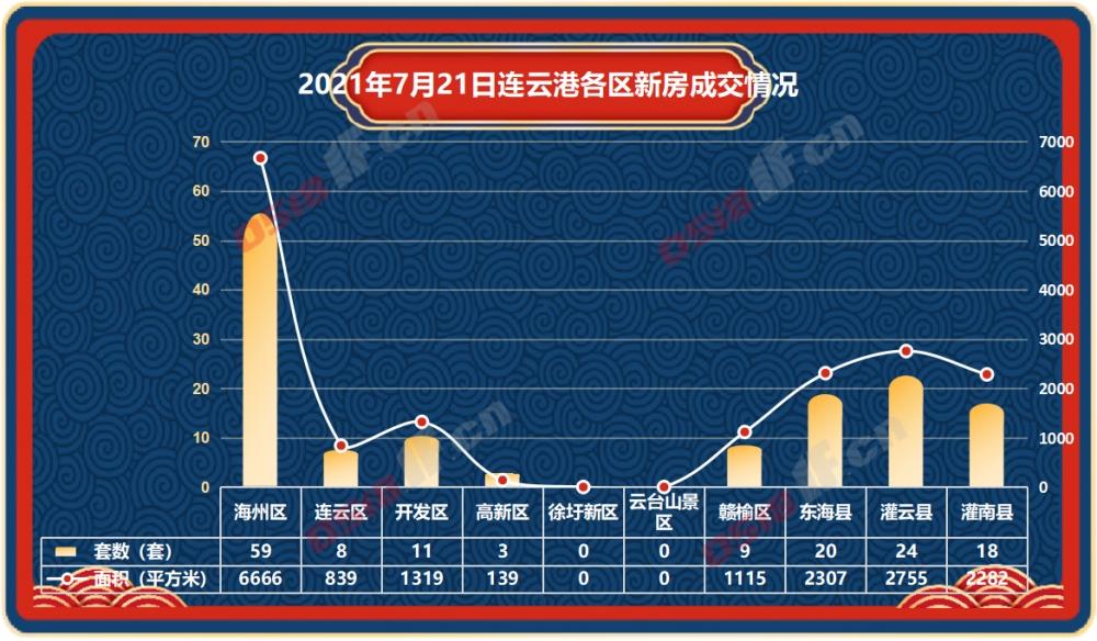 据连房研究统计数据显示,2021年7月21日连云港新房商品房共成交152套,成交面积17422平方米。