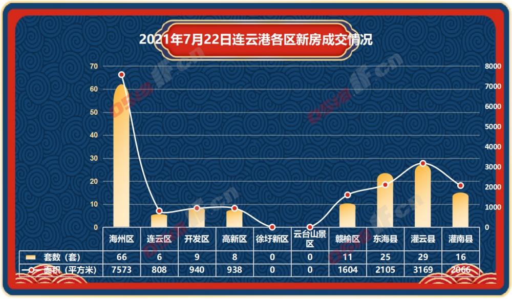 据连房研究统计数据显示,2021年7月22日连云港新房商品房共成交170套,成交面积19203平方米。