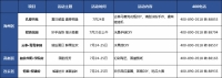 """【活动周周报】奇趣夏日 港城楼盘精彩活动带你快乐一""""夏""""!"""