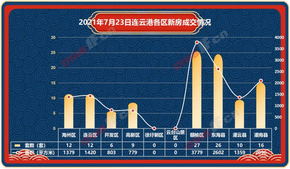 据连房研究统计数据显示,2021年7月23日连云港新房商品房共成交118套,成交面积14217平方米。