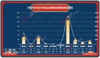 播(bo)報︰2021年8月26日連(lian)雲港新房(fang)成交225套