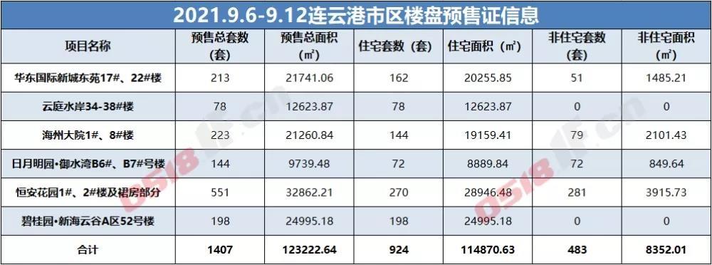 上周,连云港市区华东国际新城东苑、云庭水岸、海州大院等6家楼盘申领到预预售许可证,共计推出924套住宅。