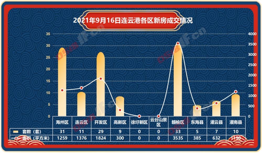 据连房研究统计数据显示,2021年9月16日连云港新房商品房共成交135套,成交面积10501平方米。