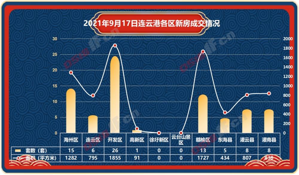 据连房研究统计数据显示,2021年9月17日连云港新房商品房共成交82套,成交面积7829平方米。