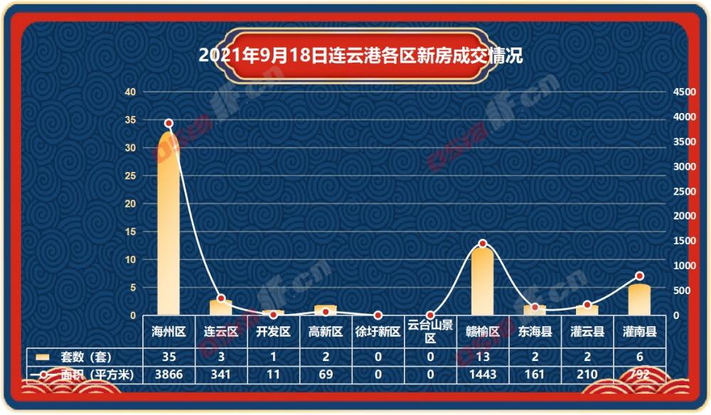 据连房研究统计数据显示,2021年9月18日连云港新房商品房共成交64套,成交面积6893平方米。