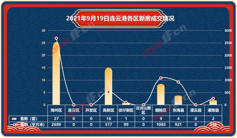 据连房研究统计数据显示,2021年9月19日连云港新房商品房共成交59套,成交面积5567平方米。