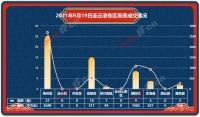 播報︰2021年9月19日(ri)連雲港新房(fang)成交59套