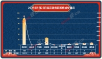 播報︰2021年9月(yue)25日連雲(yun)港新房成交162套(tao)