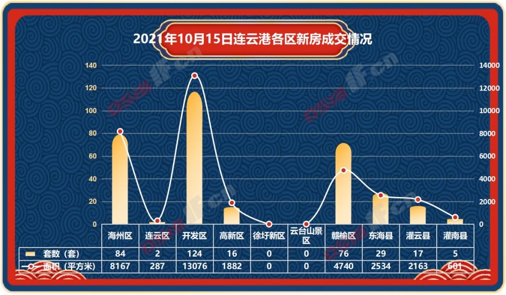 据连房研究统计数据显示,2021年10月15日连云港新房商品房共成交353套,成交面积33450平方米。