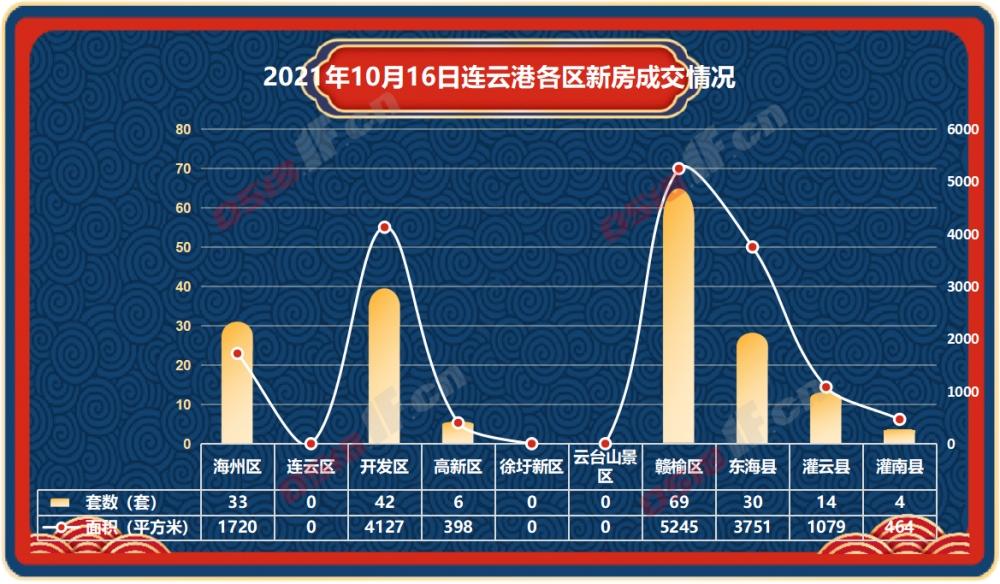 据连房研究统计数据显示,2021年10月16日连云港新房商品房共成交198套,成交面积16784平方米。